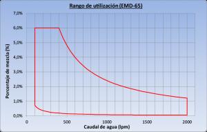 DF-20NP Grafico