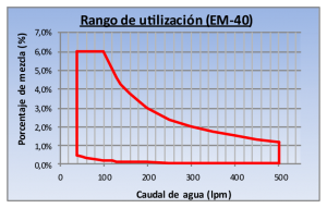 DF-5NPI Grafico